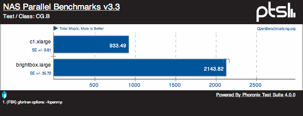 Brightbox Outperforms Amazon EC2 in Ubuntu 12 04 Benchmarks